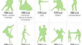 O auxílio da dança na perda de peso e calorias